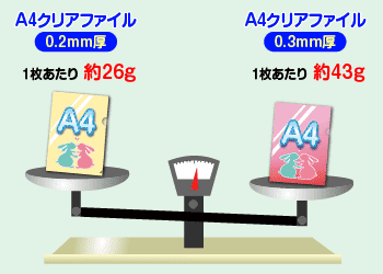 A4クリアファイル 0.2mm厚 1枚あたり約26g A4クリアファイル0.3mm厚 1枚あたり約43g