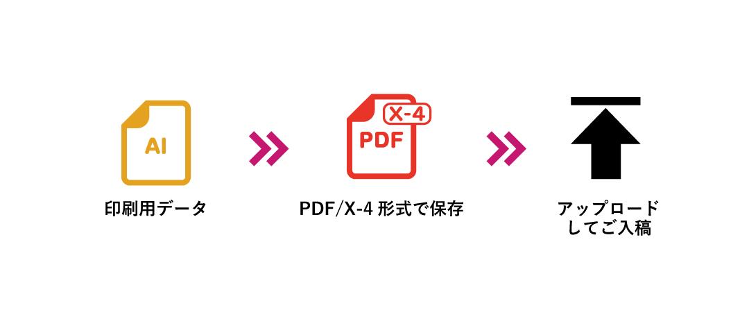 PDFの場合