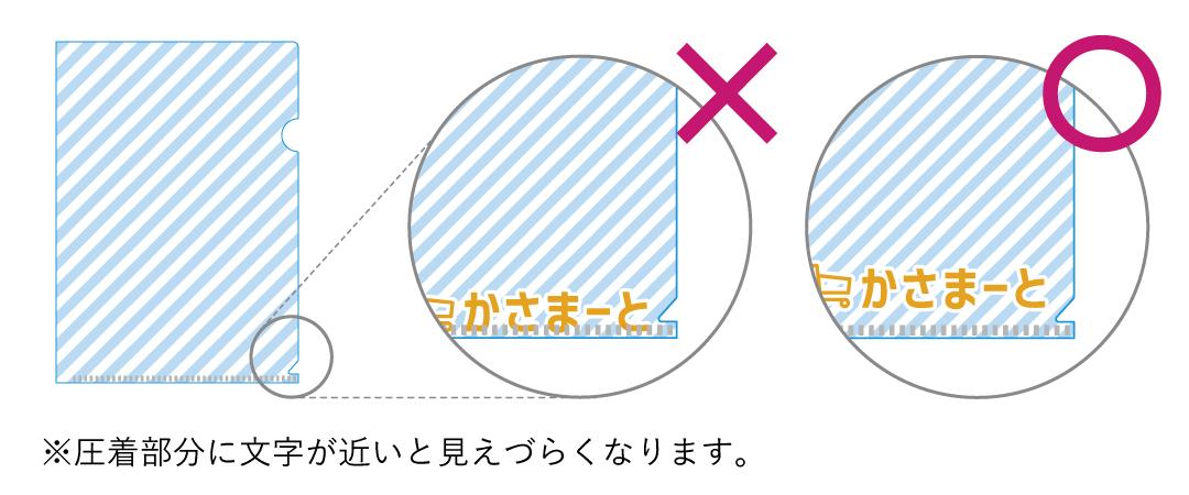デザインの配置位置